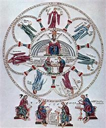 Seven Liberal Arts (folio 32r) - Herrad of Landsberg
